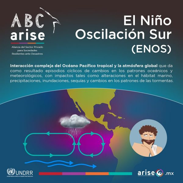 ABC_El_Ninio_Osc_Sur