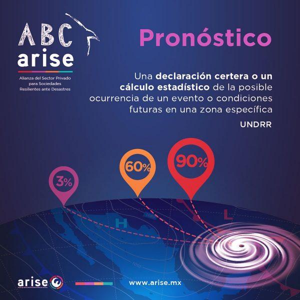 abc-pronostico